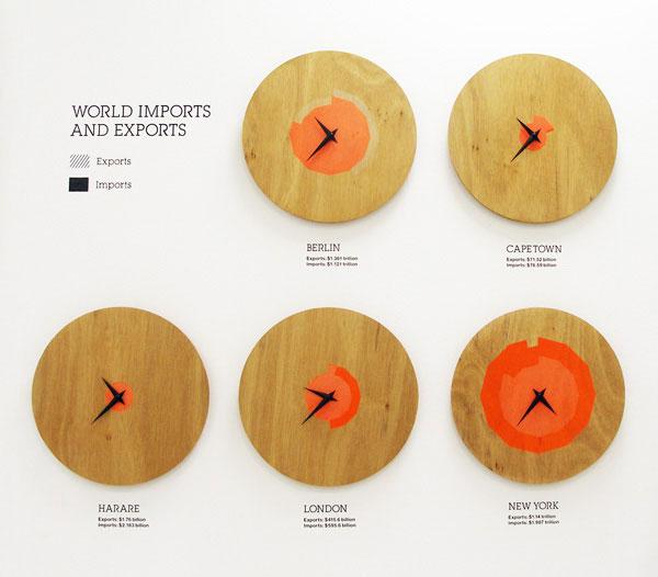 Graphic design inspiration: studio-oh world imports exports clocks photo