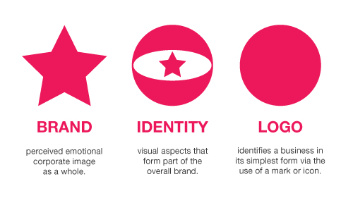 Branding, Identity & Logo Design Explained, by Jacob Cass
