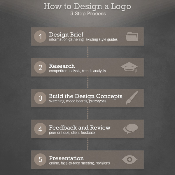 How to Design a Logo: A 5-Step Process, by Martin Christie